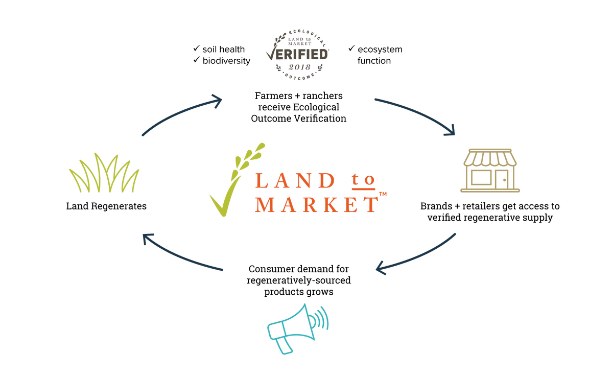 Land to Market infographic
