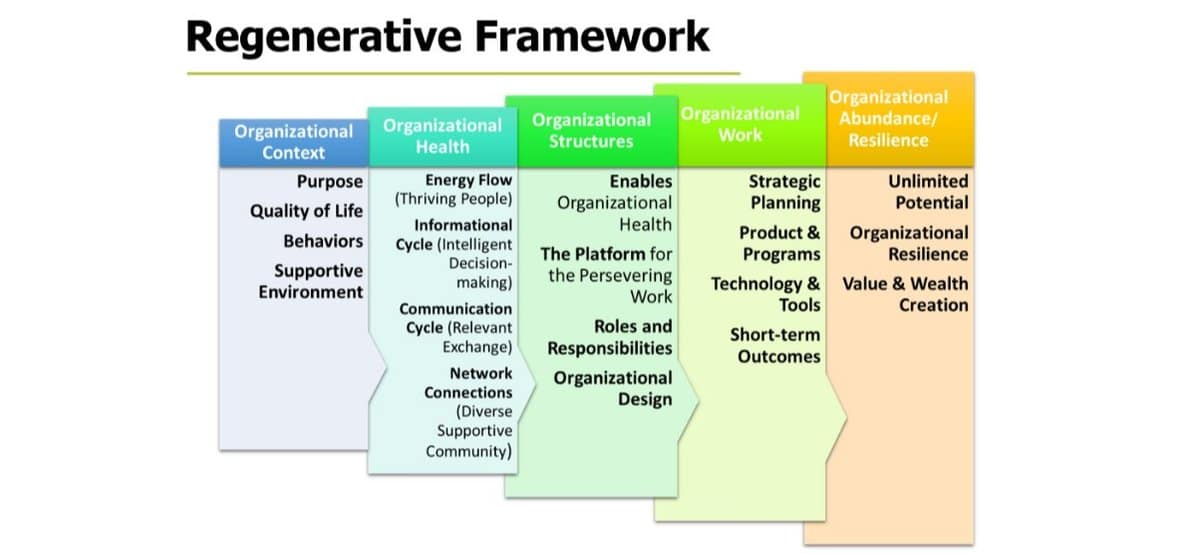 Regenerative Framework